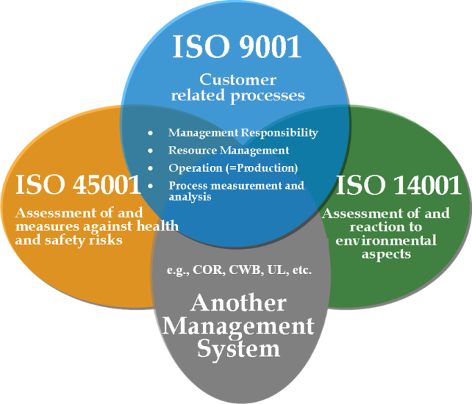 ISO standards diagram